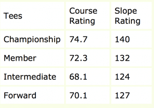 brickyard-slope-course-rating